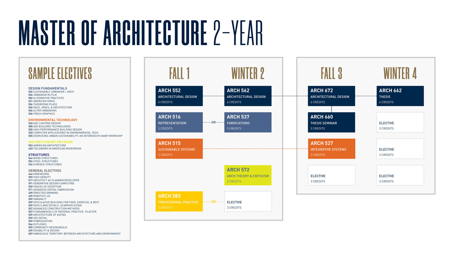 Master Of Architecture M Arch